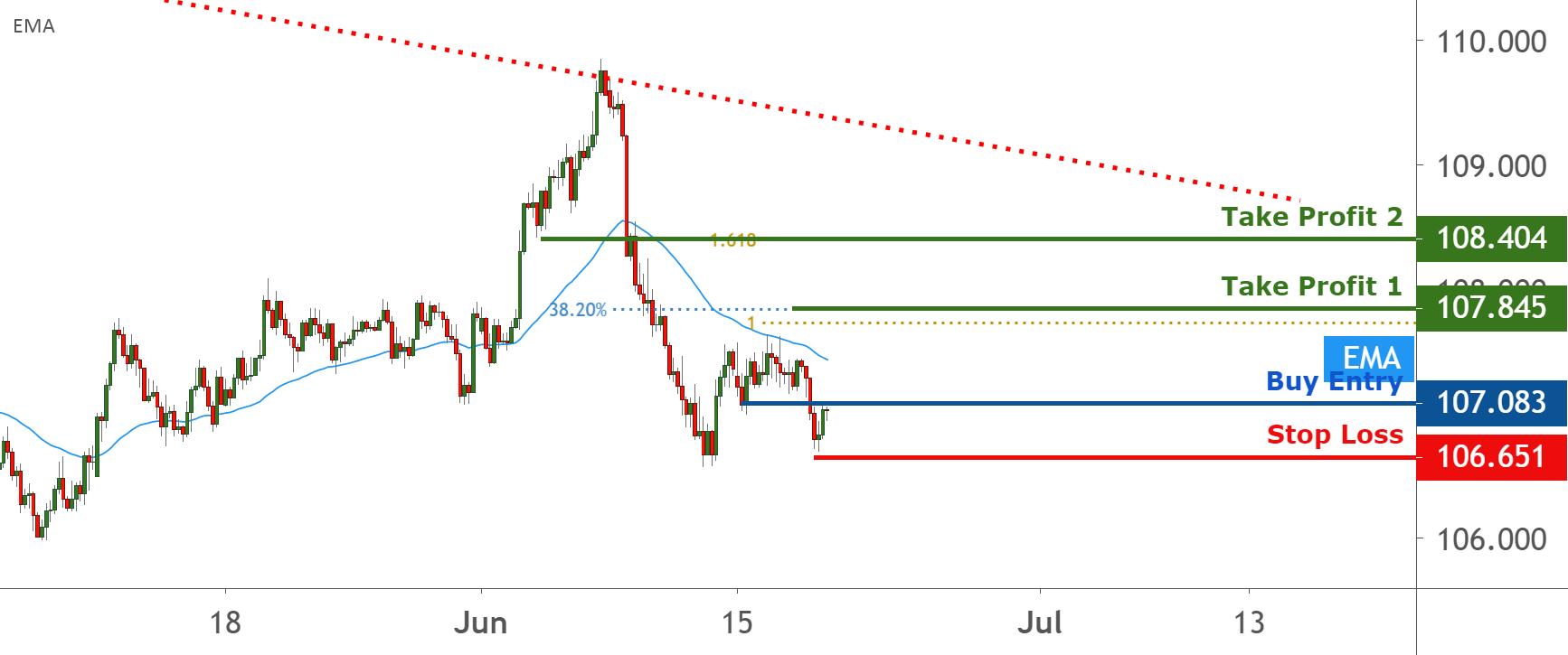 USDJPY on a double bottom, possible bounce | 18 June 2020 for FX:USDJPY by FXCM