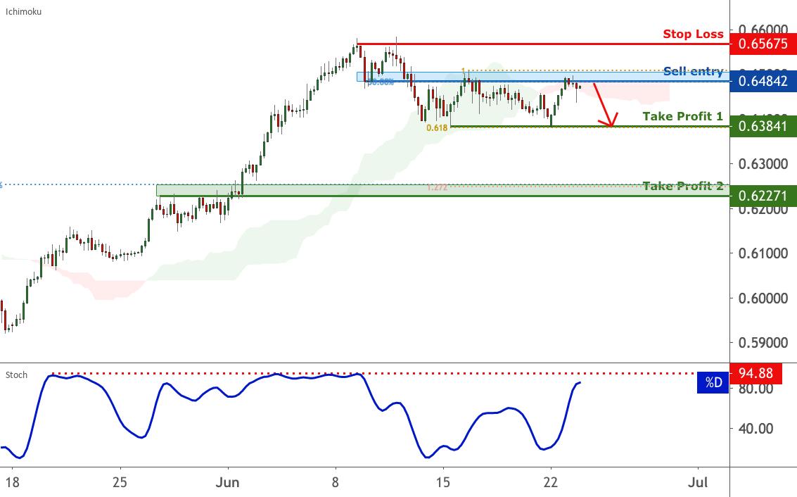 NZD/USD facing bearish pressure | 23 June 2020 for FX:NZDUSD by FXCM