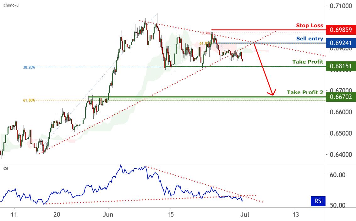 AUDUSD is under bearish pressure | 30 June 2020 for FX:AUDUSD by FXCM