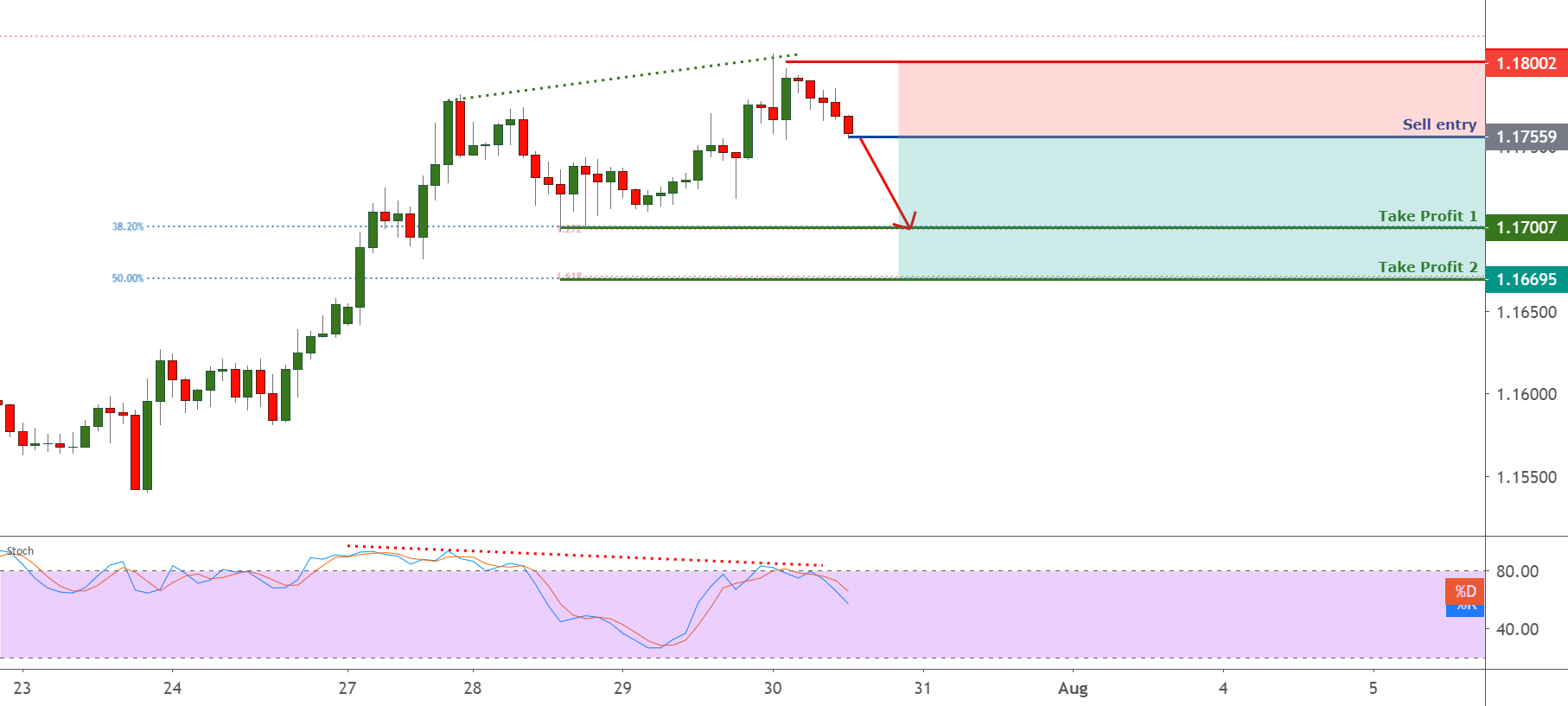 EURUSD on bearish divergence, potential drop ! for FX:EURUSD by FXCM