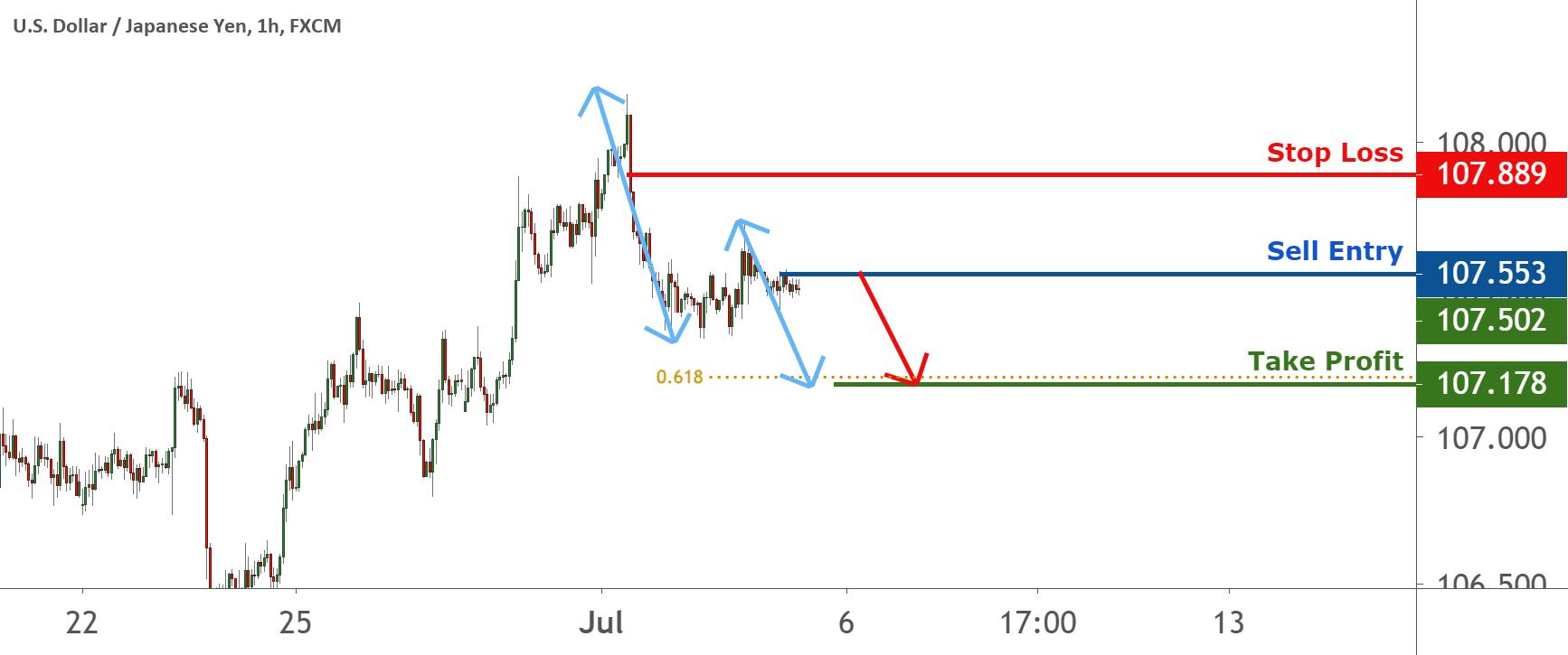Possible trend shift in USDJPY – going short for FX:USDJPY by FXCM
