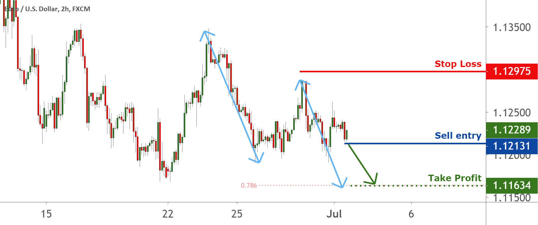 Possible trend shift in EURUSD – going short for FX:EURUSD by FXCM