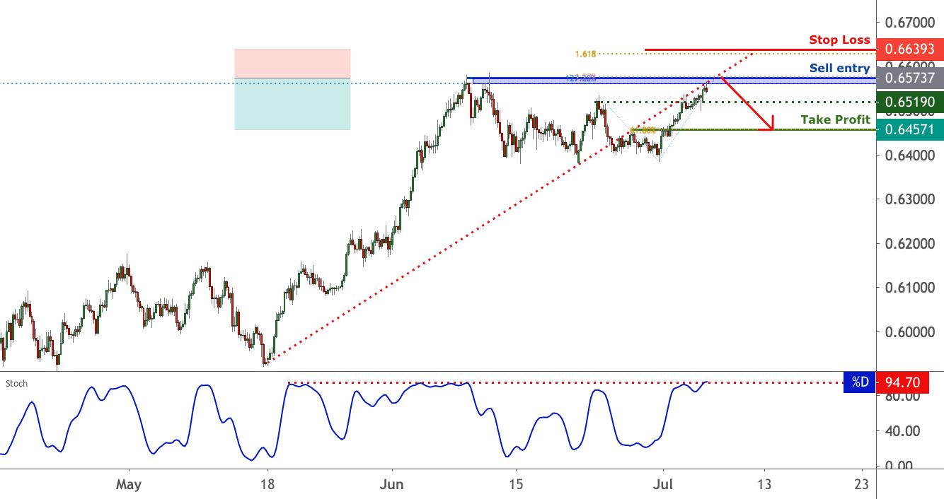 NZDUSD facing bearish pressure, potential reversal | 6 July 2020 for FX:NZDUSD by FXCM