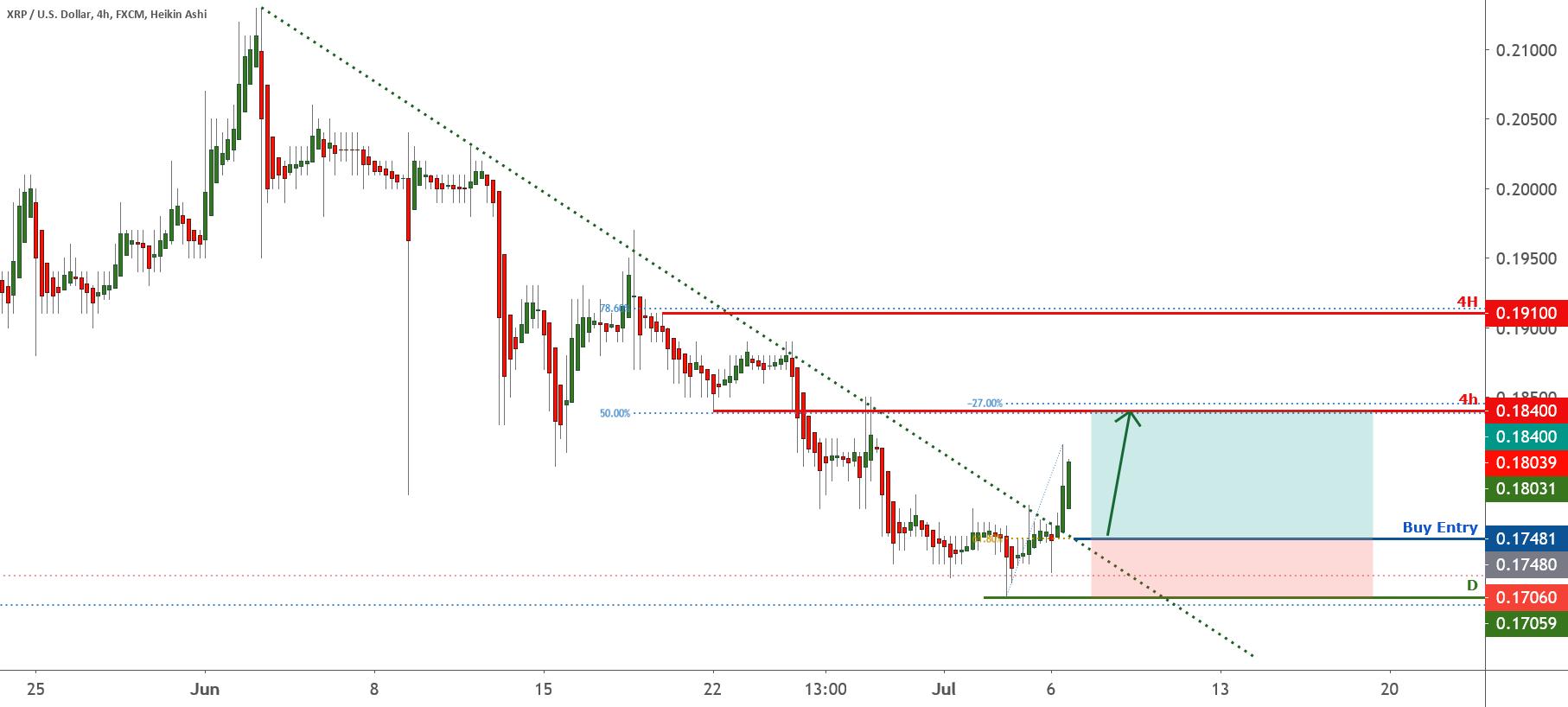 XRP broke above descending trendline resistance! | 6th July 2020 for FX:XRPUSD by FXCM