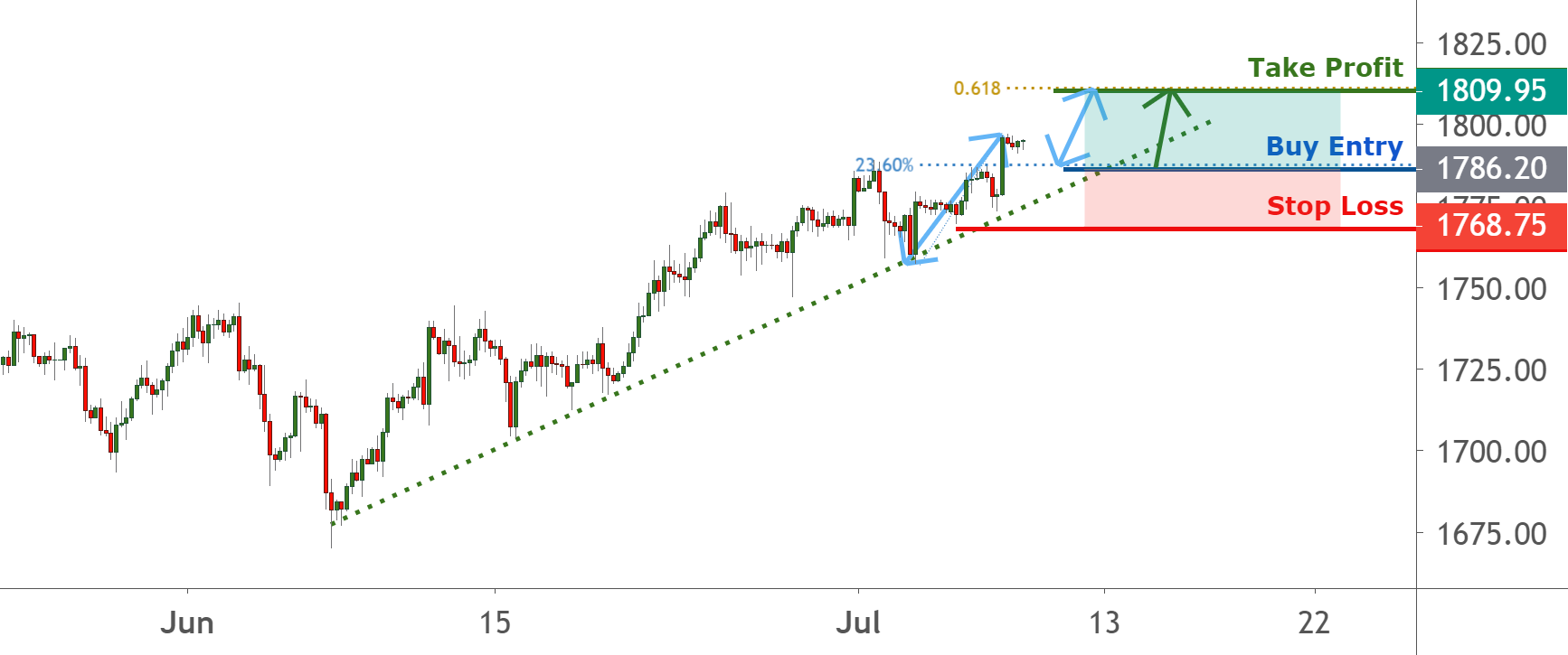 GOLD waiting for pullback to trendline | 8 July 2020 for FX:XAUUSD by FXCM