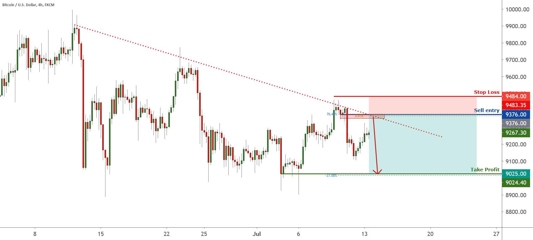 BTC holding below descending trendline! | 13th July 2020 for FX:BTCUSD by FXCM