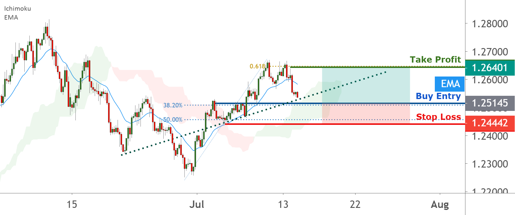 GBPUSD on a rising trend, further upside | 14 July 2020 for FX:GBPUSD by FXCM