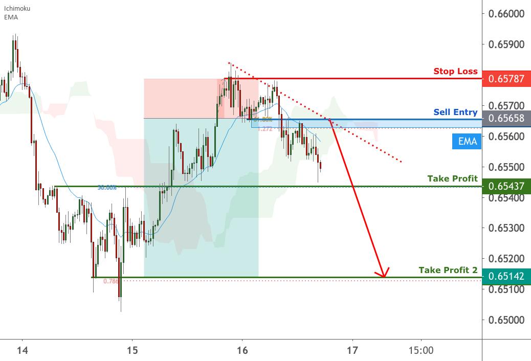 NZD/USD facing bearish pressure | 16 July 2020 for FX:NZDUSD by FXCM