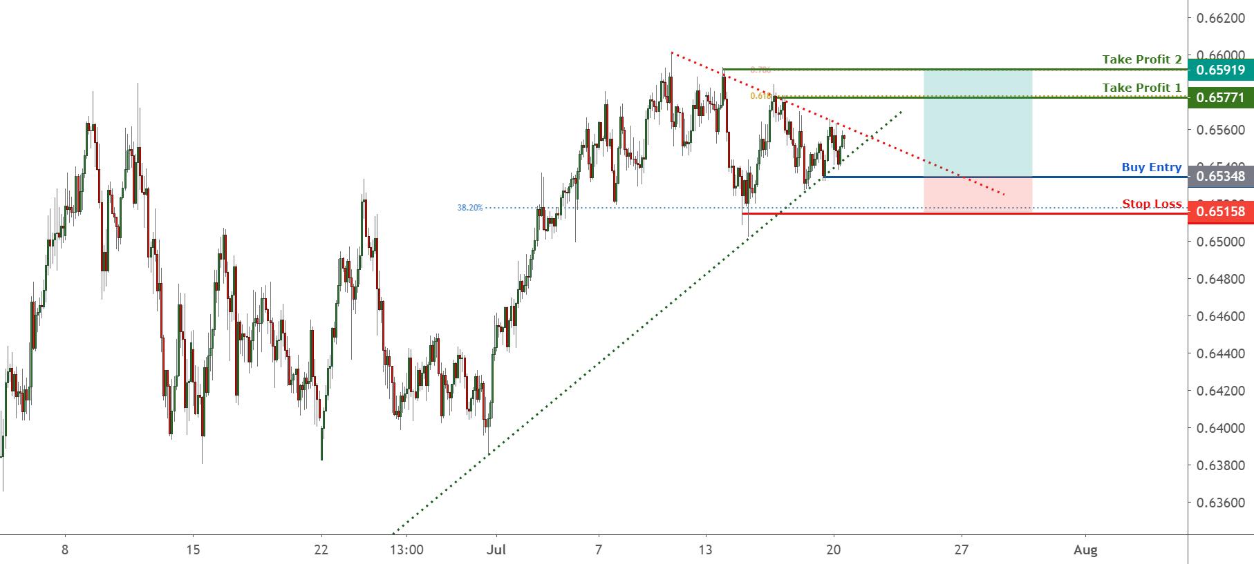 LONG NZDUSD on a rising trend !  20 July for FX:NZDUSD by FXCM