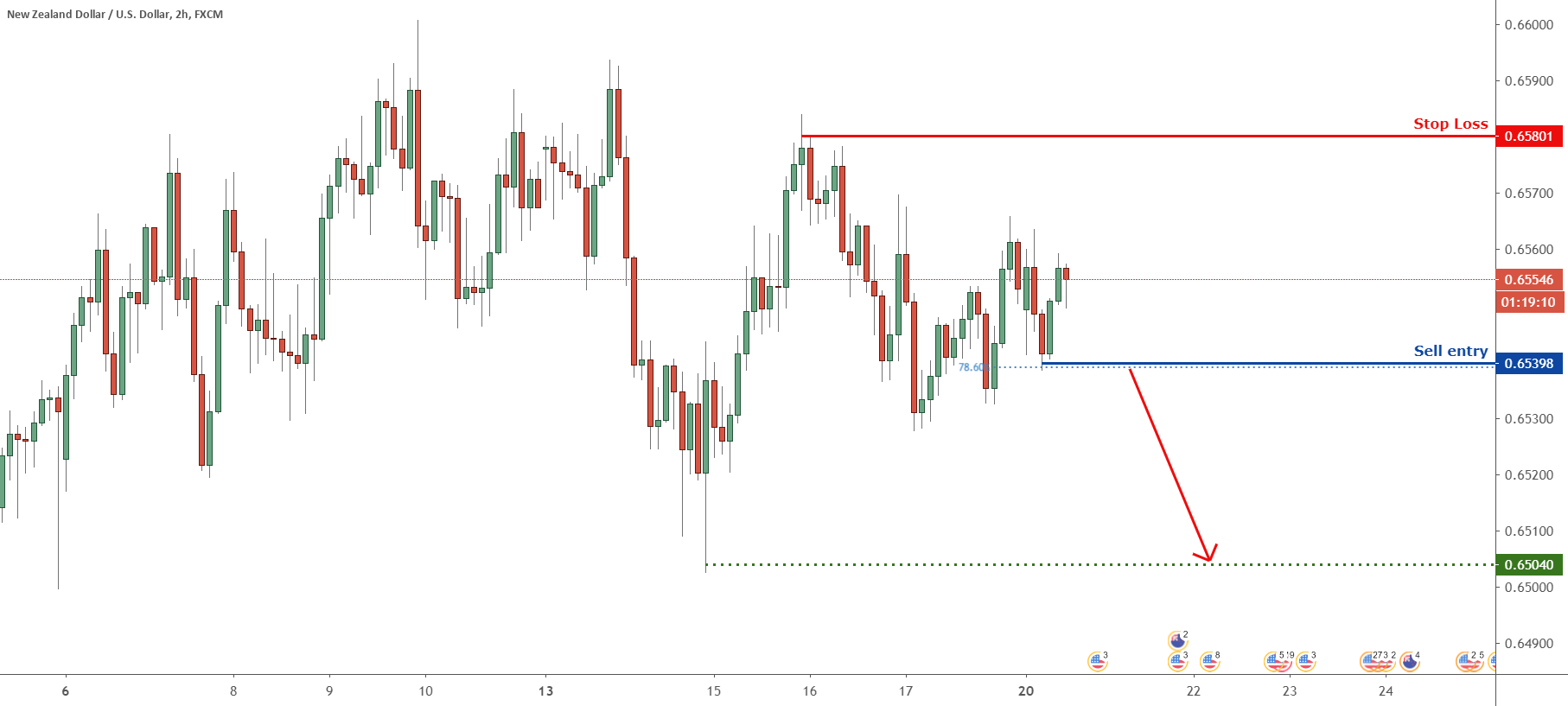 Possible trend shift in NZDUSD – going short for FX:NZDUSD by FXCM