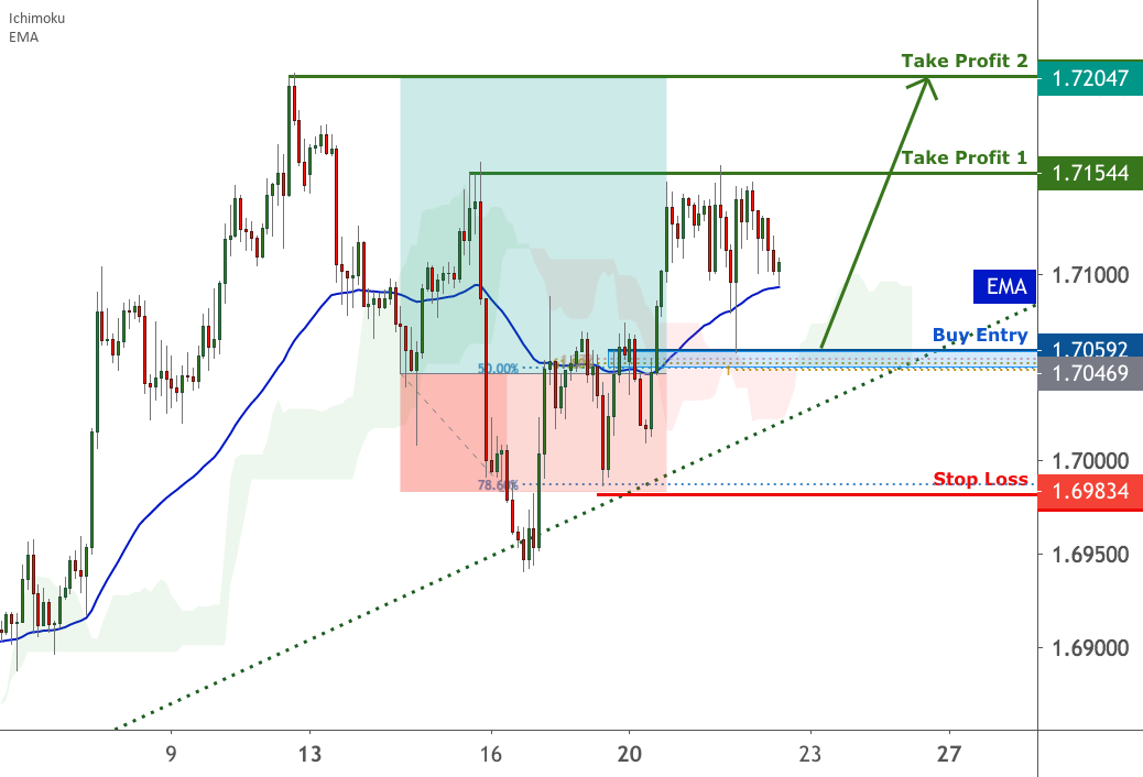 GBPCAD approaching support | 22 July 2020 for FX:GBPCAD by FXCM