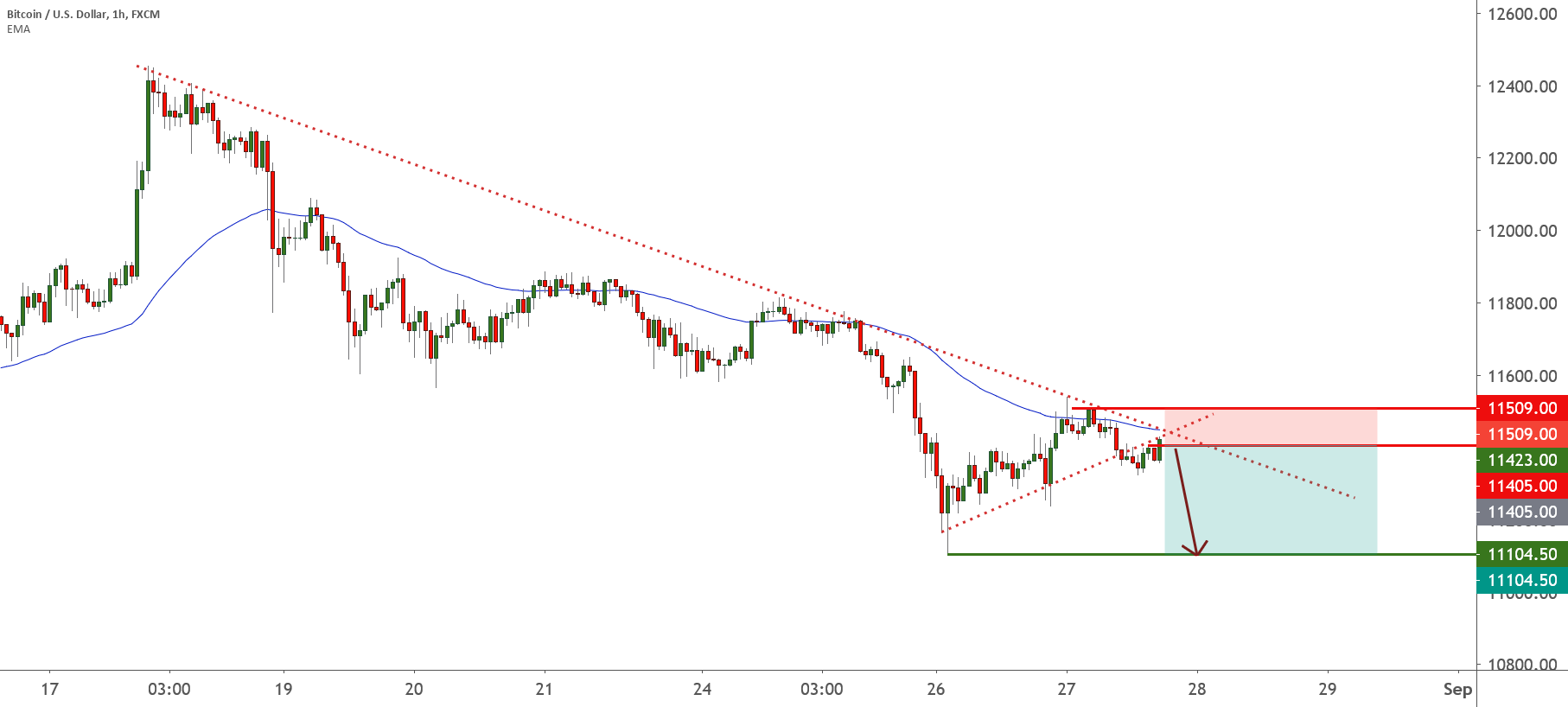 BTC right below trendline and MA resistance! | 27th Aug 2020 for FX:BTCUSD by FXCM