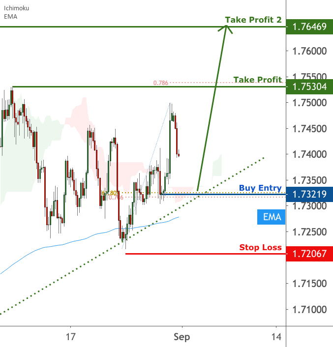 GBPCAD is approaching support | 31 August 2020 for FX:GBPCAD by FXCM