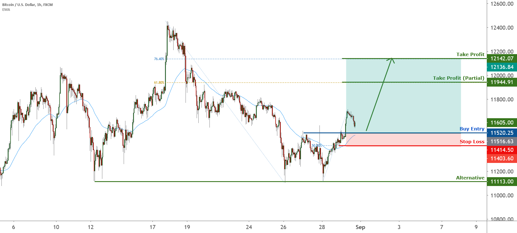 BTC bounced from support, potential for a further rise! |31 Aug for FX:BTCUSD by FXCM