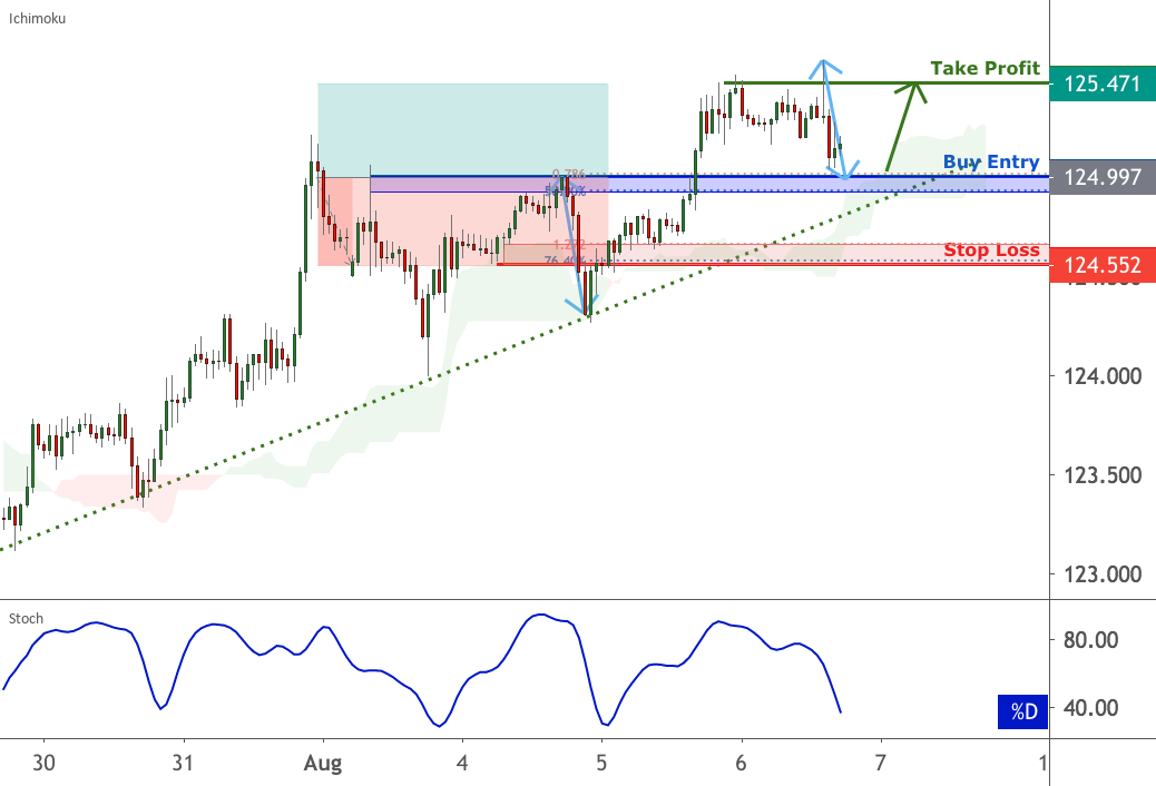 EURJPY approaching support, potential bounce | 6 Aug 2020 for FX:EURJPY by FXCM