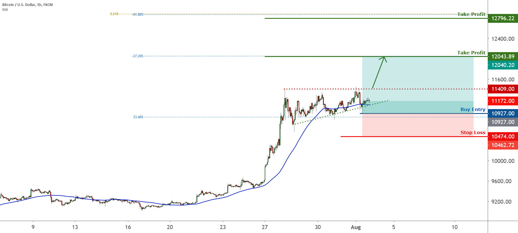 Further push up on BTCUSD! | 3rd Aug 2020 for FX:BTCUSD by FXCM
