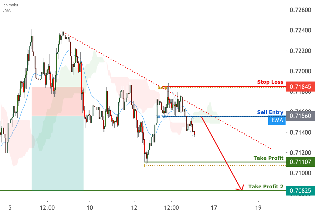 AUDUSD facing bearish pressure | 14 August 2020 for FX:AUDUSD by FXCM