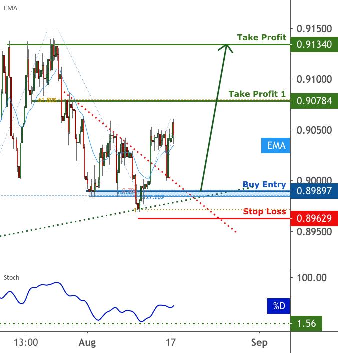 EURGBP is facing bullish pressure | 17 Aug 2020 for FX:EURGBP by FXCM