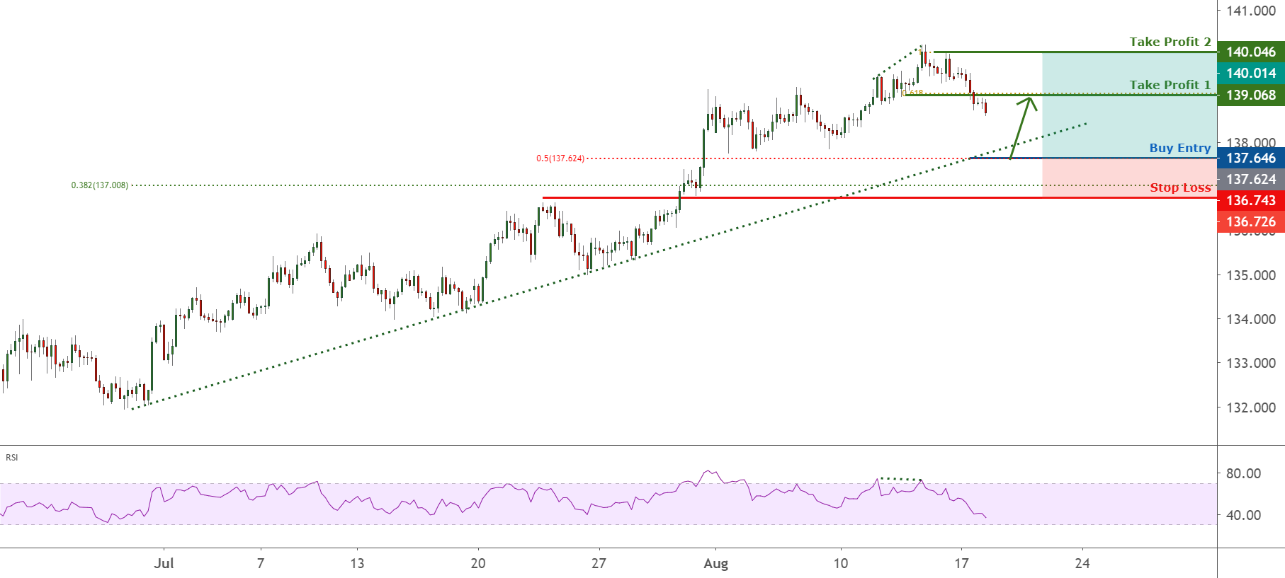 GBPJPY is pulling back to trendline, possible bounce ! for FX:GBPJPY by FXCM
