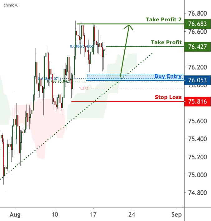 AUDJPY is facing bullish pressure for FX:AUDJPY by FXCM