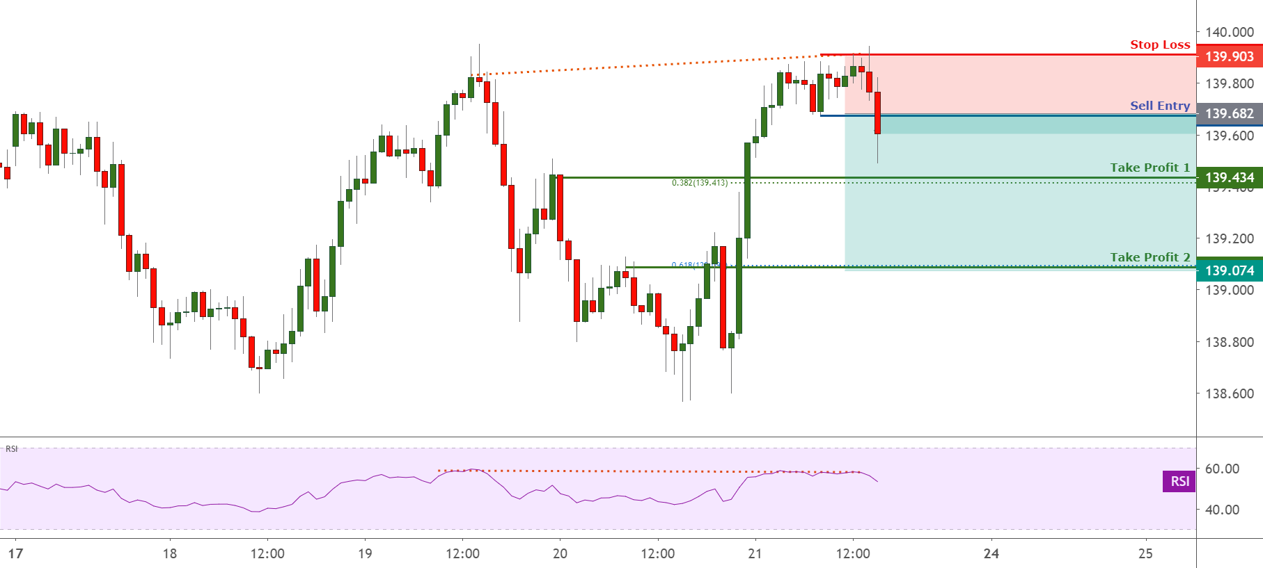 GBPJPY is seeing bearish divergence, potential drop ! for FX:GBPJPY by FXCM