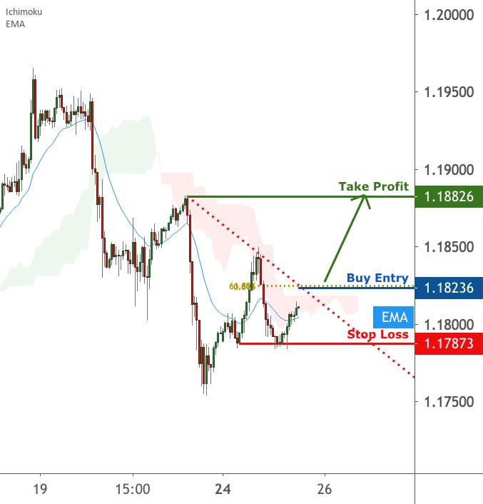 EURUSD wait for a break above key resistance | 25 August 2020 for FX:EURUSD by FXCM