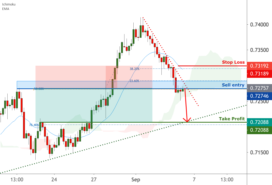 AUDUSD is testing resistance, potential reversal | 4 Sep 2020 for FX:AUDUSD by FXCM