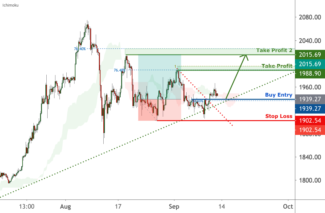 Gold is approaching support, potential bounce |11 September 2020 for FX:XAUUSD by FXCM