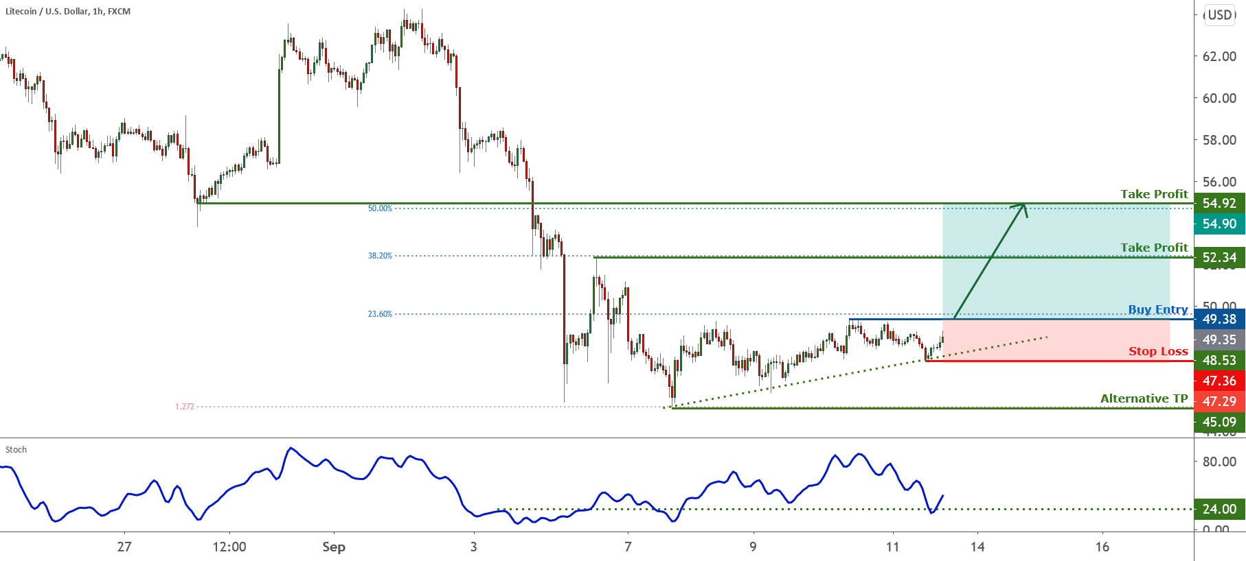 LTC bounced from support, further rise expected | 11 Sept 2020 for FX:LTCUSD by FXCM