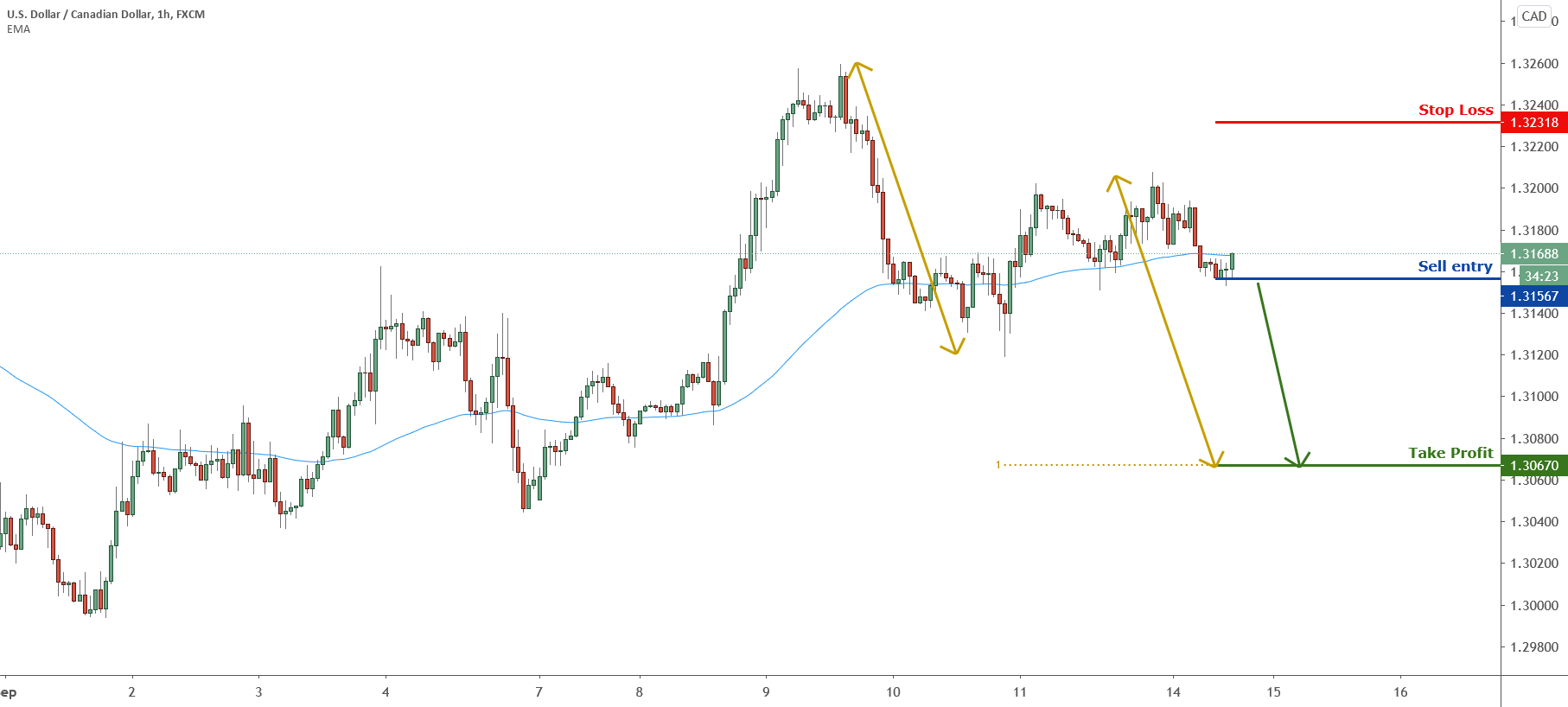 Possible trend shift in USDCAD – going short for FX:USDCAD by FXCM
