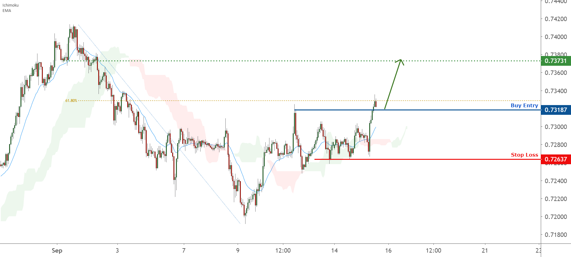 Possible trend shift in AUDUSD – going long BUY for FX:AUDUSD by FXCM