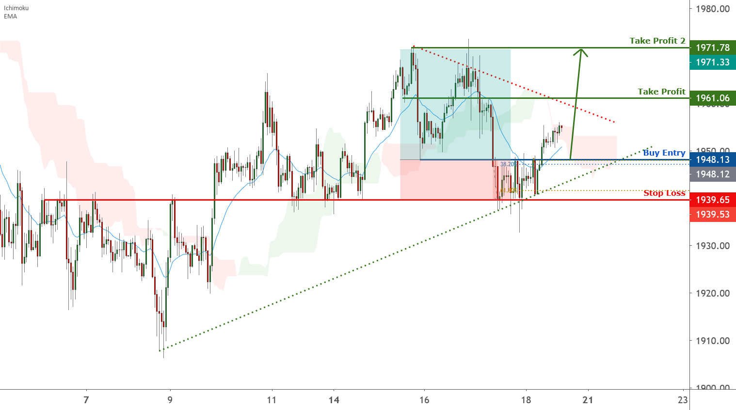 Gold is facing bullish pressure | 18 Sep 2020 for FX:XAUUSD by FXCM