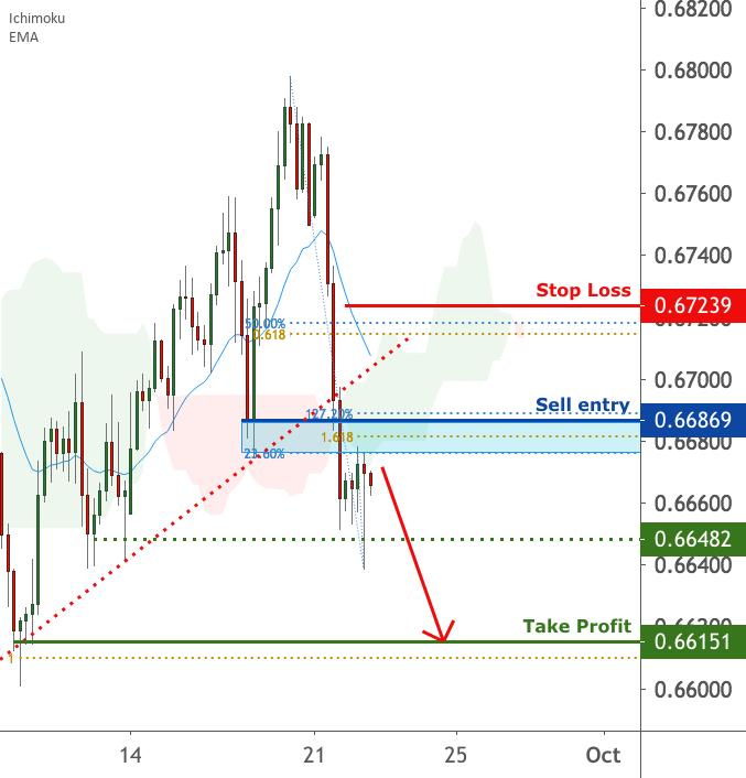 NZDUSD is facing bearish pressure | 22 Sep 2020 for FX:NZDUSD by FXCM