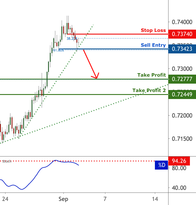 AUDUSD is testing a key support level | 2 Sep 2020 for FX:AUDUSD by FXCM