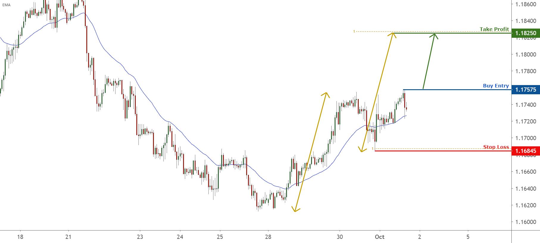 Breakout Identified in EURUSD for FX:EURUSD by FXCM