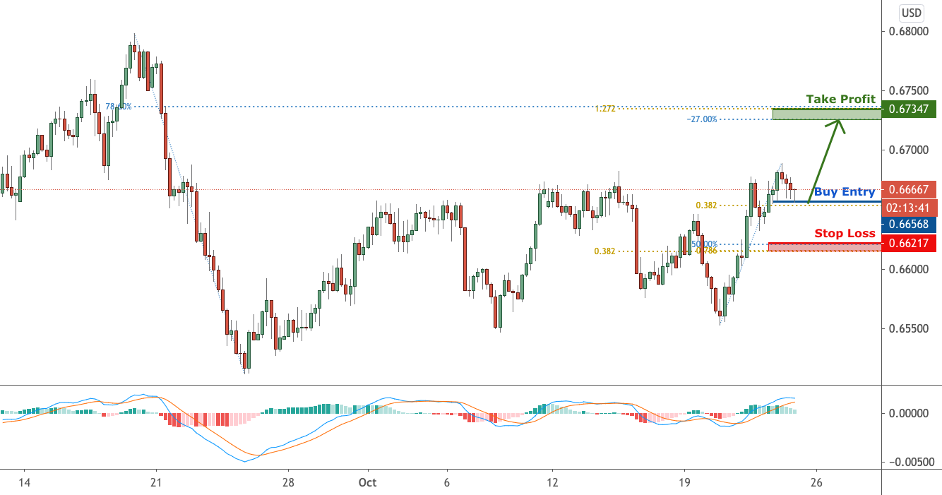 Extreme trader sentiment points to possible NZDUSD uptrend for FX:NZDUSD by FXCM