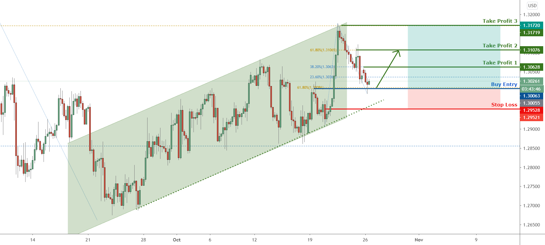 GBPUSD retesting the channel, potential for further bounce ! for FX:GBPUSD by FXCM