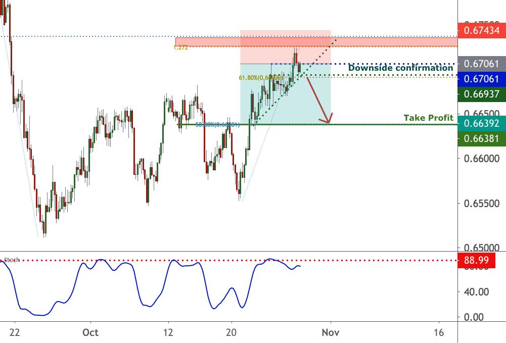 NZDUSD wait for Break below downside confirmation | 28 Oct 2020 for FX:NZDUSD by FXCM