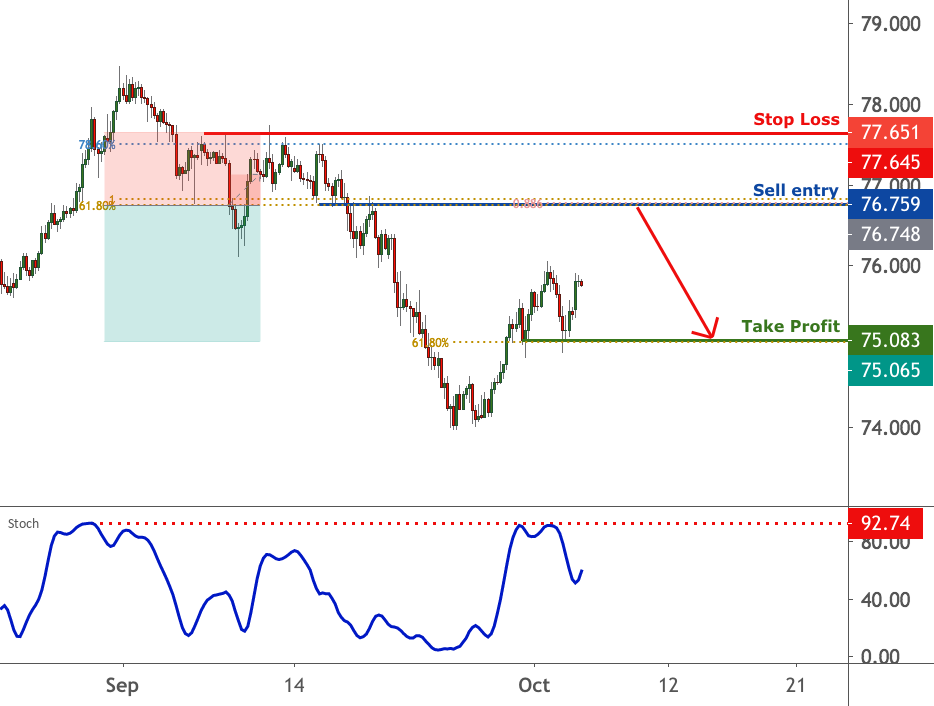 AUDJPY is approaching resistance, potential reversal |5 Oct 2020 for FX:AUDJPY by FXCM