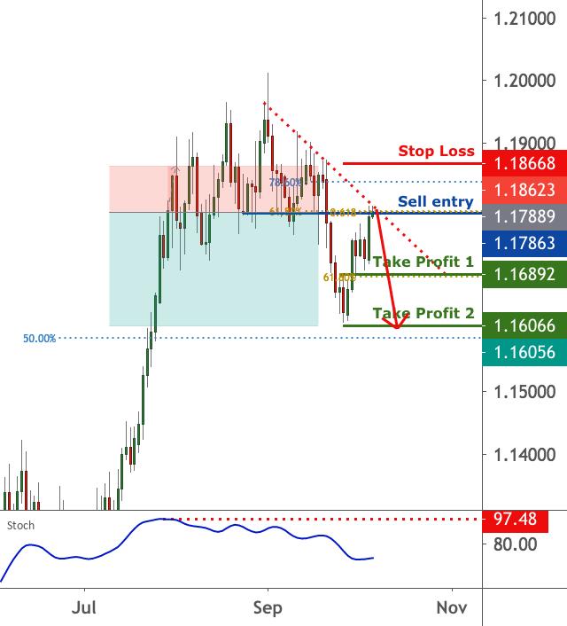EURUSD is facing bearish pressure | 6 Oct 2020 for FX:EURUSD by FXCM