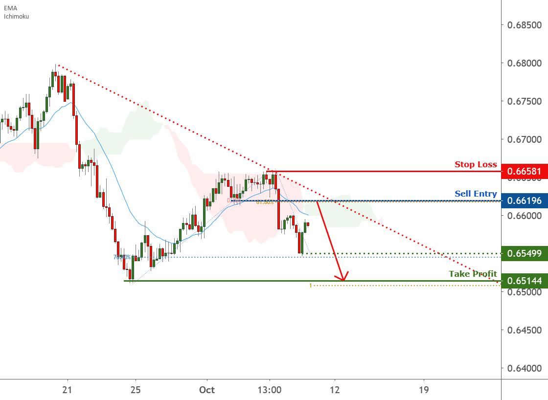 NZDUSD is approaching resistance, potential reversa for FX:NZDUSD by FXCM