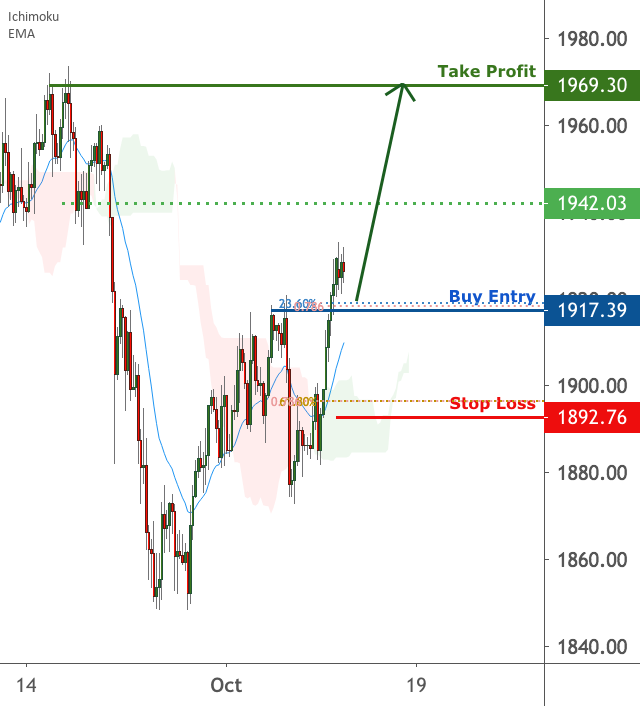 Gold is approaching support for FX:XAUUSD by FXCM