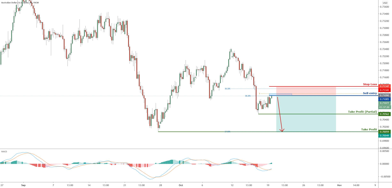 AUDUSD approaching resistance, potential drop!|19 Oct 2020 for FX:AUDUSD by FXCM