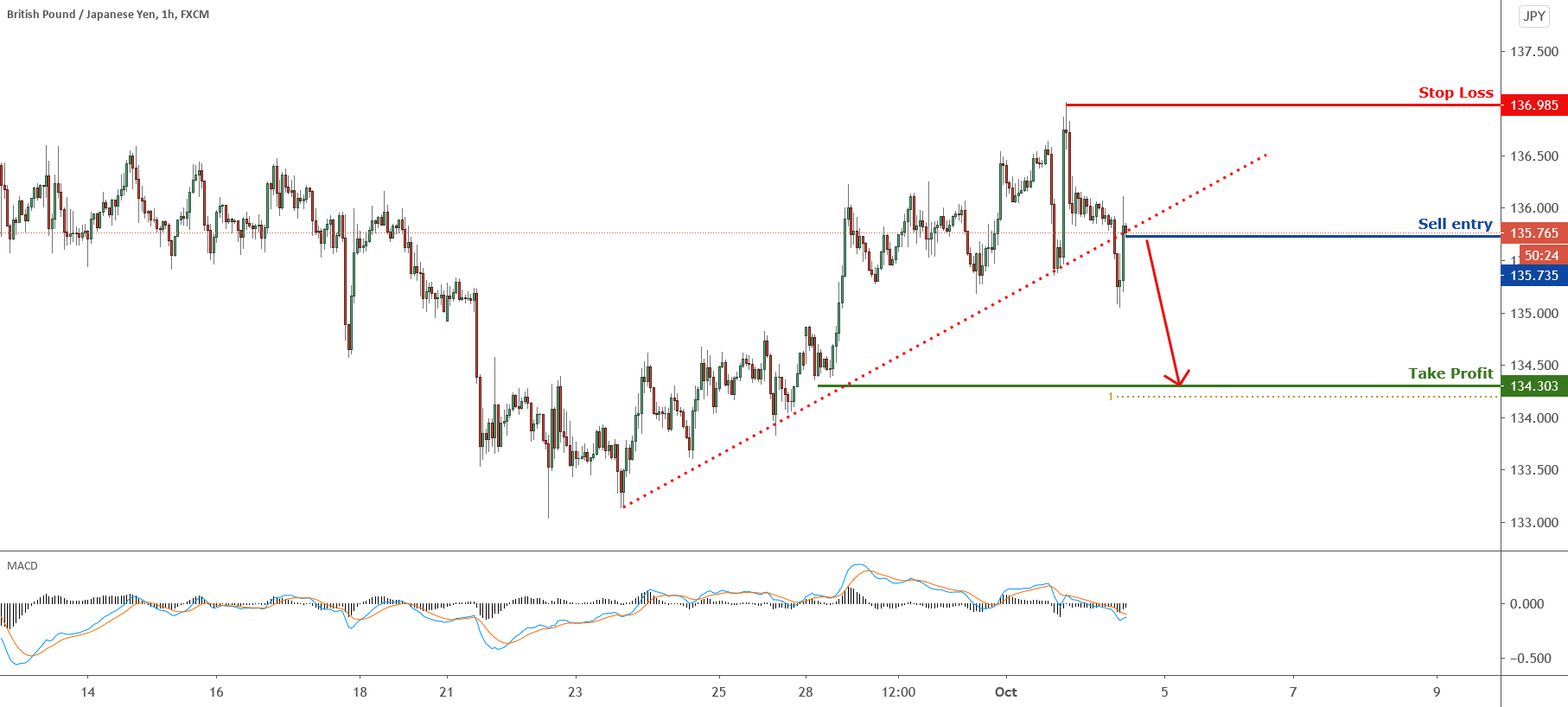 Breakout Identified in GBPJPY for FX:GBPJPY by FXCM