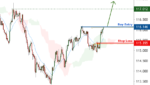 Possible trend shift in CHFJPY – going long for FX:CHFJPY by FXCM