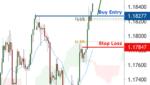 EURUSD is facing bullish pressure | 21 Oct 2020 for FX:EURUSD by FXCM