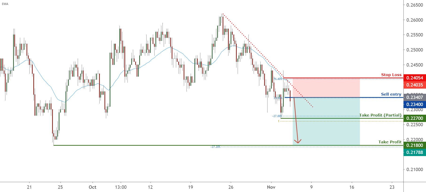 XRP approaching resistance, potential drop! | 4 Nov 2020 for FX:XRPUSD by FXCM