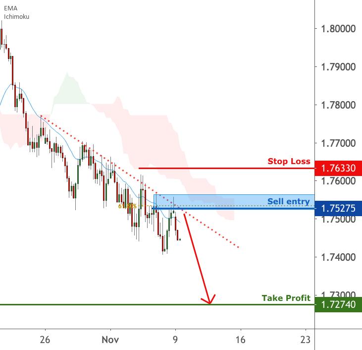 EURNZD is facing bearish pressure | 9 Nov 2020 for FX:EURNZD by FXCM
