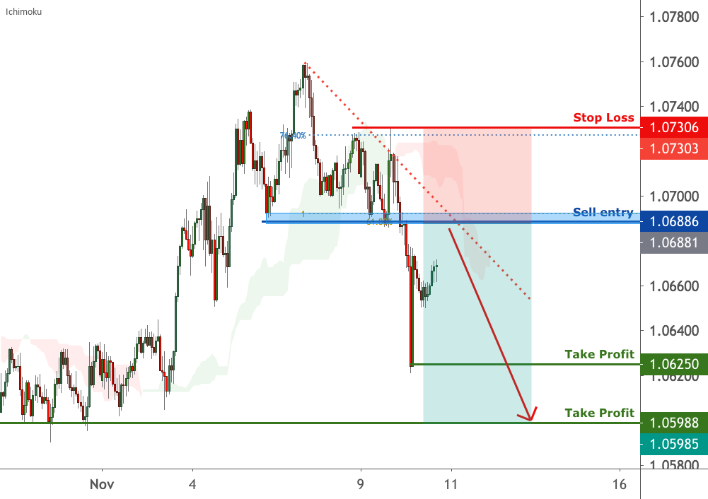 AUDNZD is approaching resistance | 10 Nov 2020 for FX:AUDNZD by FXCM