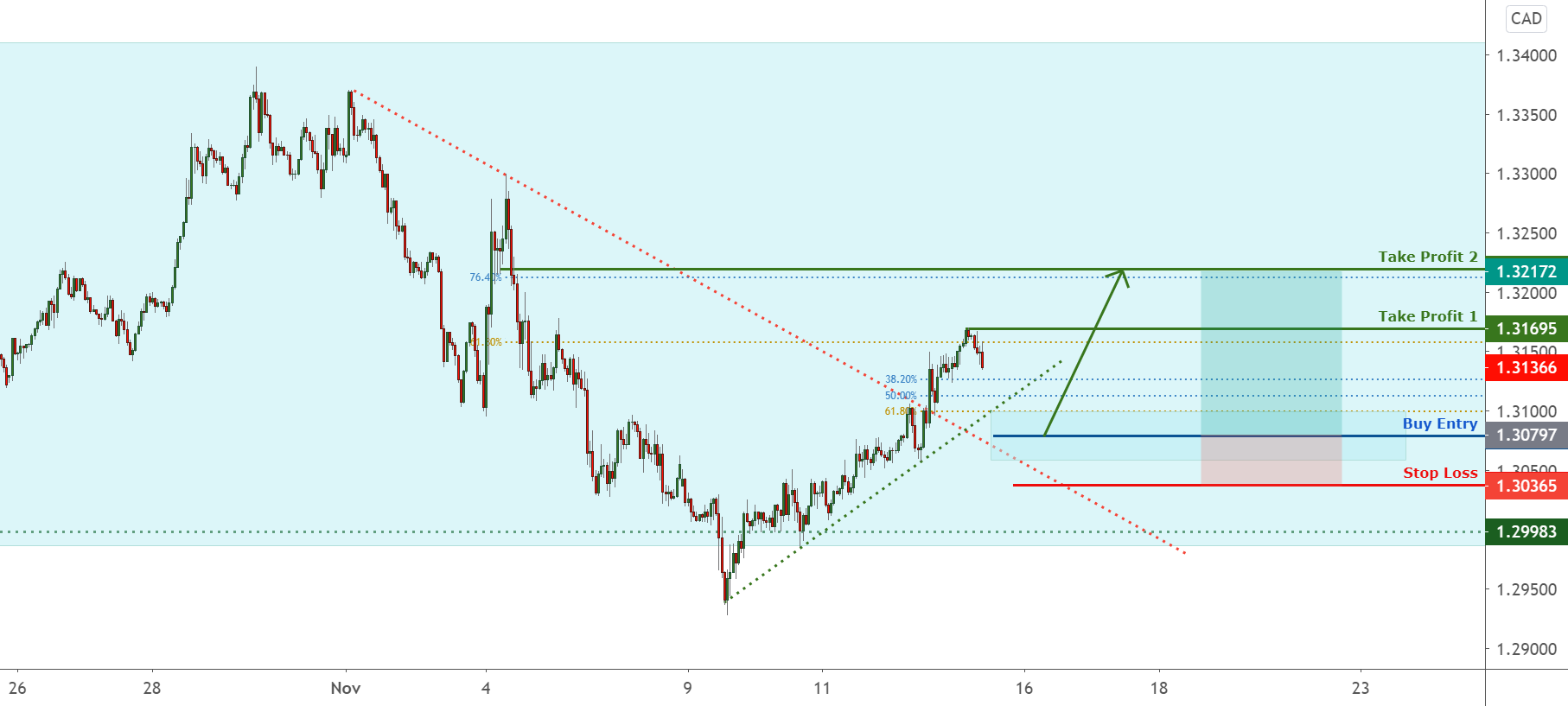 USDCAD is facing bullish pressure from key support zone ! for FX:USDCAD by FXCM